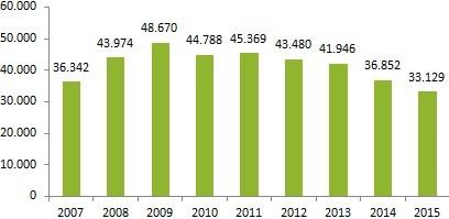 Statistik over indbrud